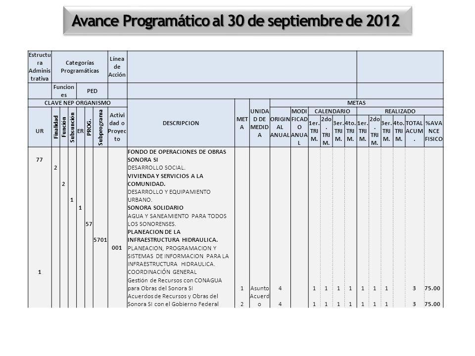 Avance Programático al 30 de septiembre de 2012 Estructu ra Adminis trativa Categorías Programáticas Línea de Acción Funcion es PED CLAVE NEP ORGANISM