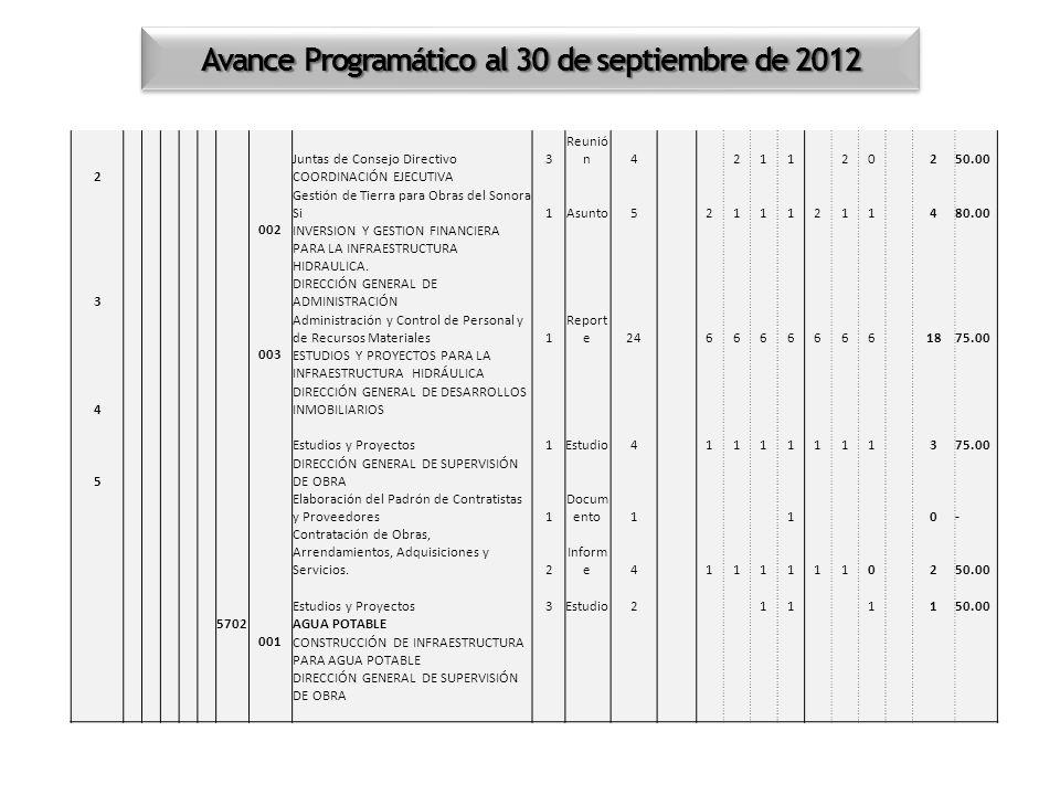 Avance Programático al 30 de septiembre de 2012 Juntas de Consejo Directivo3 Reunió n4 211 20 2 50.00 2 COORDINACIÓN EJECUTIVA Gestión de Tierra para