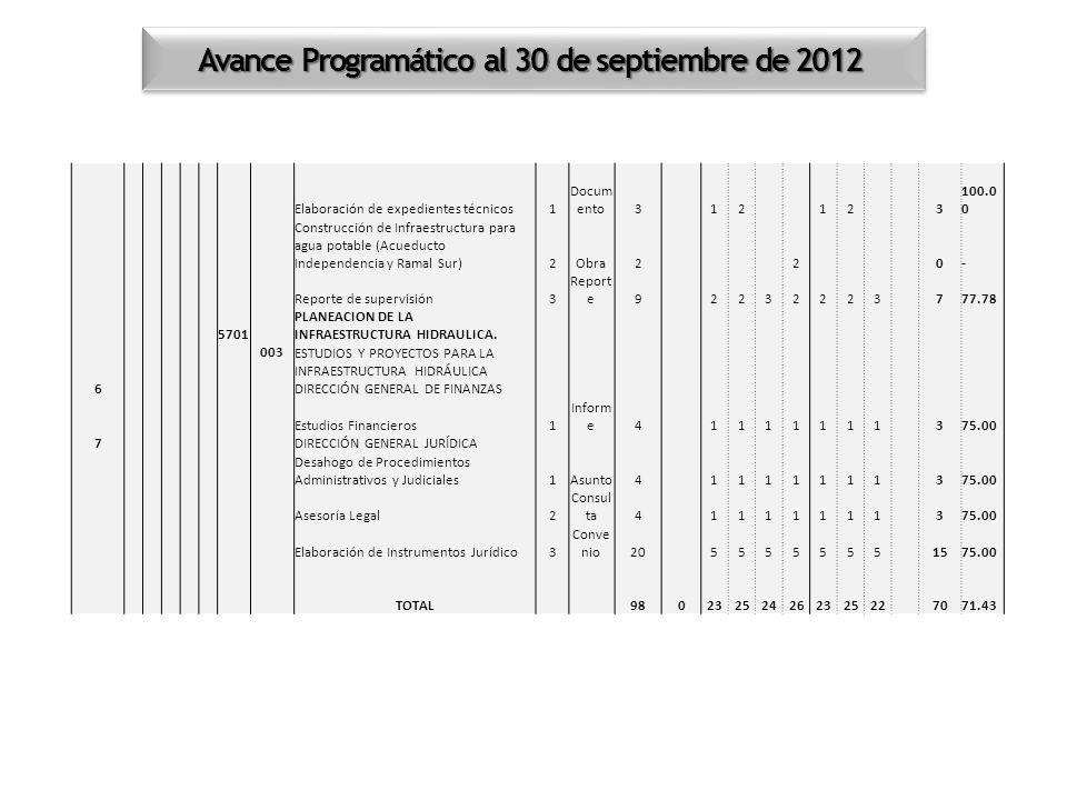 Avance Programático al 30 de septiembre de 2012 Elaboración de expedientes técnicos1 Docum ento3 12 12 3 100.0 0 Construcción de Infraestructura para