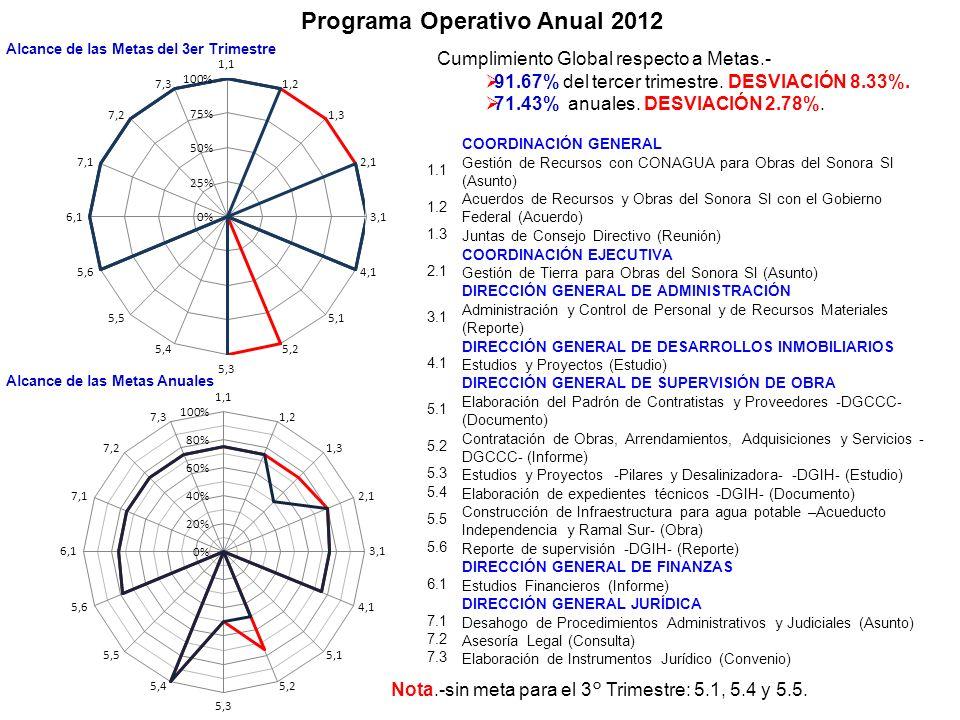 Programa Operativo Anual 2012 COORDINACIÓN GENERAL 1.1 Gestión de Recursos con CONAGUA para Obras del Sonora SI (Asunto) 1.2 Acuerdos de Recursos y Ob