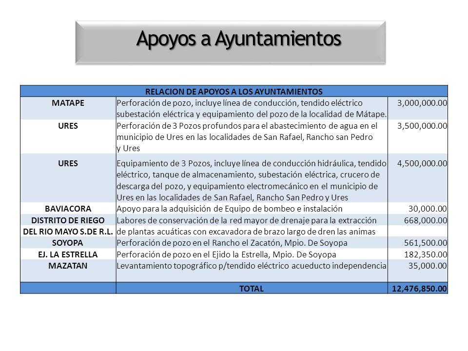 Apoyos a Ayuntamientos RELACION DE APOYOS A LOS AYUNTAMIENTOS MATAPEPerforación de pozo, incluye línea de conducción, tendido eléctrico3,000,000.00 su