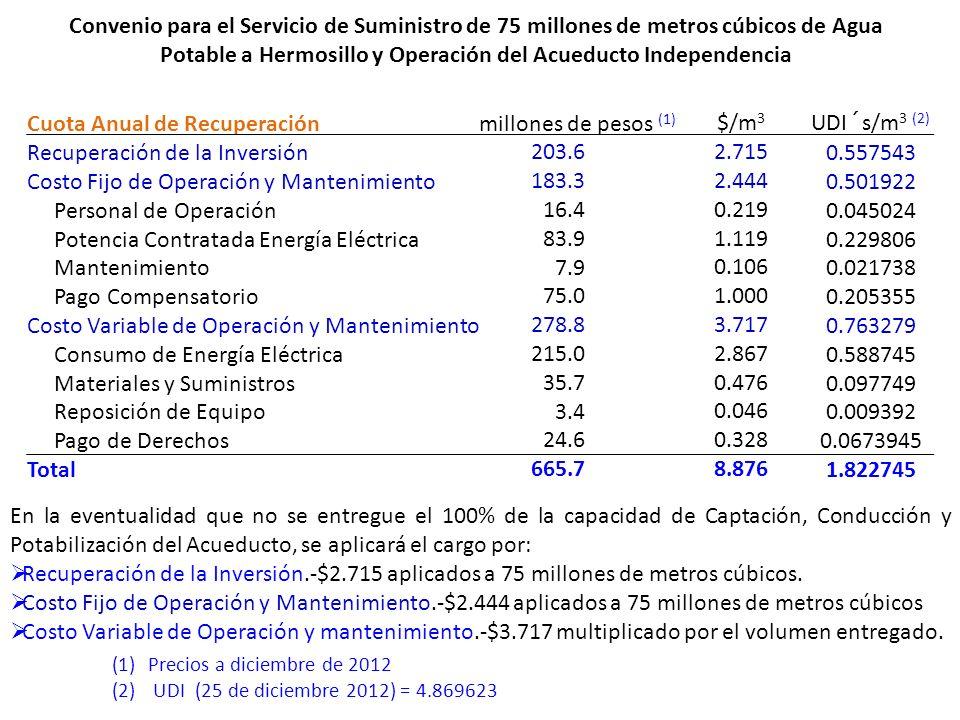 Cuota Anual de Recuperación Recuperación de la Inversión Costo Fijo de Operación y Mantenimiento Personal de Operación Potencia Contratada Energía Elé