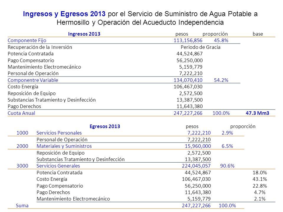 Ingresos y Egresos 2013 por el Servicio de Suministro de Agua Potable a Hermosillo y Operación del Acueducto Independencia Ingresos 2013pesosproporció