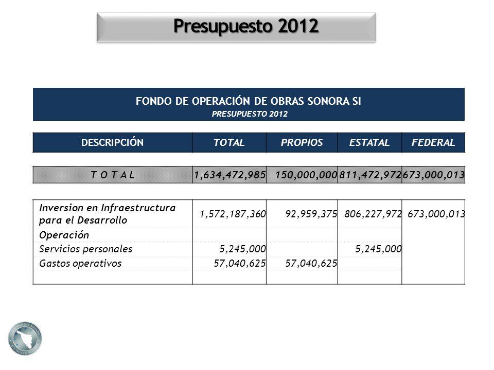 FONDO DE OPERACIÓN DE OBRAS SONORA SI PRESUPUESTO 2012 DESCRIPCIÓNTOTALPROPIOSESTATALFEDERAL T O T A L1,634,472,985150,000,000811,472,972673,000,013 I
