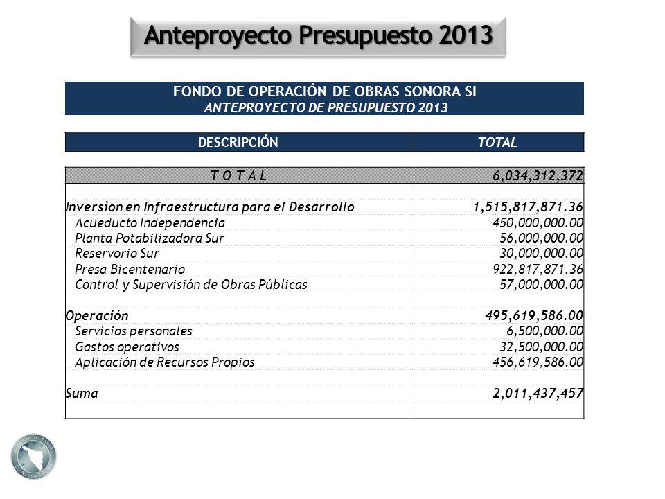 FONDO DE OPERACIÓN DE OBRAS SONORA SI ANTEPROYECTO DE PRESUPUESTO 2013 DESCRIPCIÓNTOTAL 6,034,312,372 Inversion en Infraestructura para el Desarrollo1