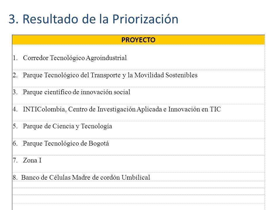 3. Resultado de la Priorización PROYECTO 1.Corredor Tecnológico Agroindustrial 2.Parque Tecnológico del Transporte y la Movilidad Sostenibles 3.Parque
