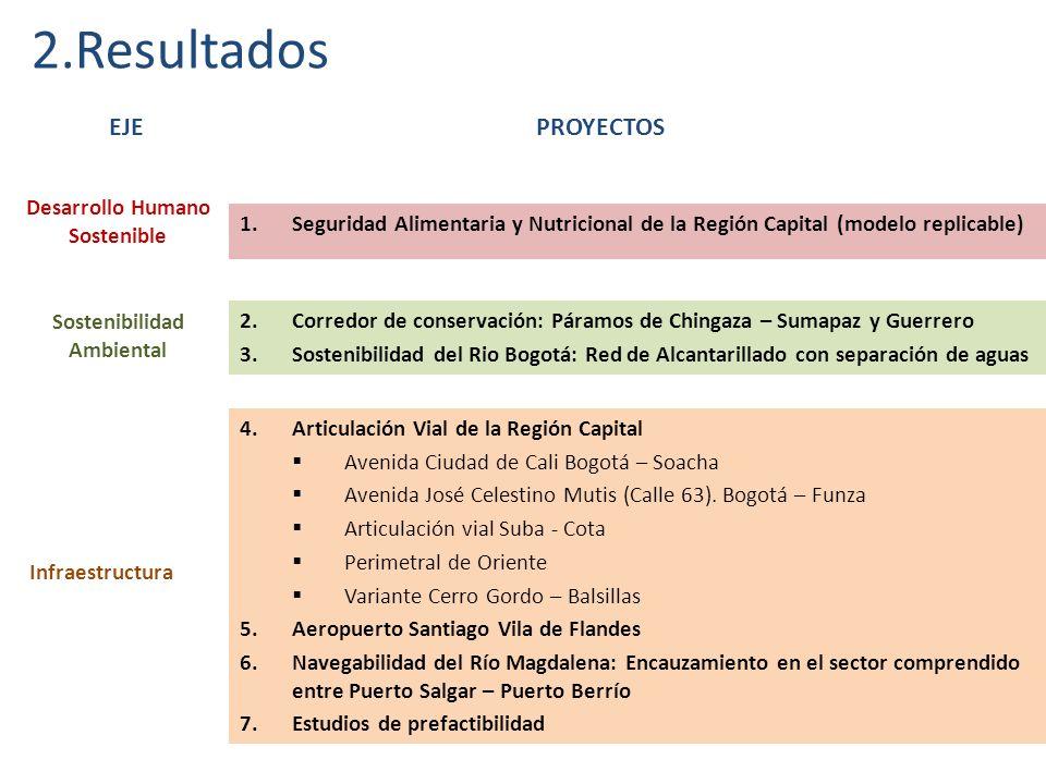 2.Resultados Desarrollo Humano Sostenible EJE 1.Seguridad Alimentaria y Nutricional de la Región Capital (modelo replicable) Sostenibilidad Ambiental