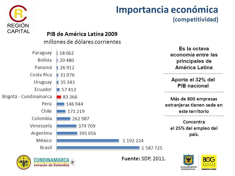 Fuente: SDP, 2011. Es la octava economía entre las principales de América Latina Más de 800 empresas extranjeras tienen sede en este territorio Concen