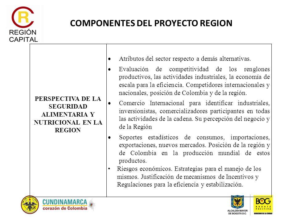 COMPONENTES DEL PROYECTO REGION PERSPECTIVA DE LA SEGURIDAD ALIMENTARIA Y NUTRICIONAL EN LA REGION Atributos del sector respecto a demás alternativas.