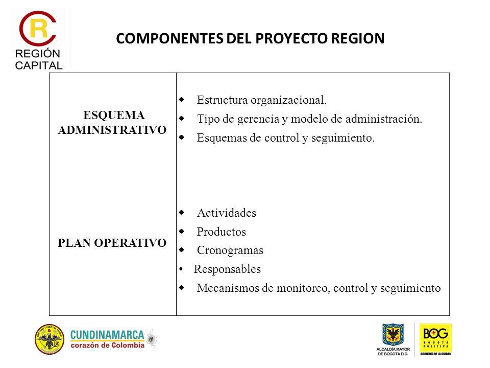 COMPONENTES DEL PROYECTO REGION ESQUEMA ADMINISTRATIVO PLAN OPERATIVO Estructura organizacional. Tipo de gerencia y modelo de administración. Esquemas