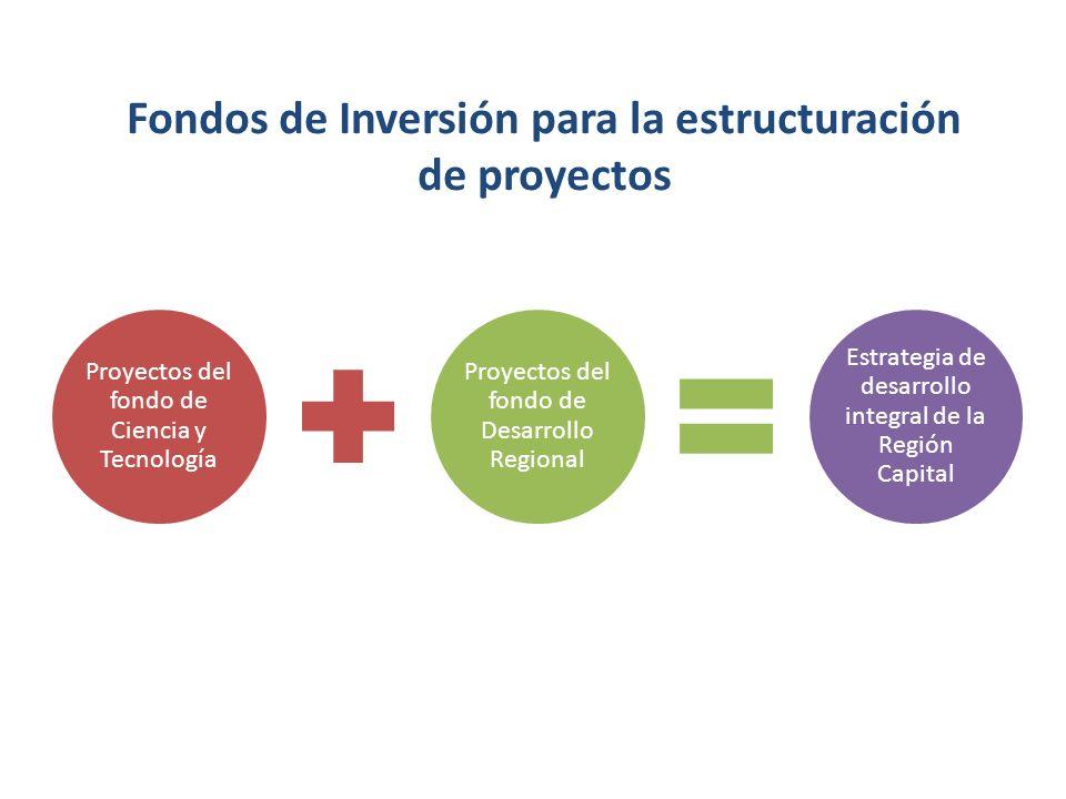 Proyectos del fondo de Ciencia y Tecnología Proyectos del fondo de Desarrollo Regional Estrategia de desarrollo integral de la Región Capital Fondos d