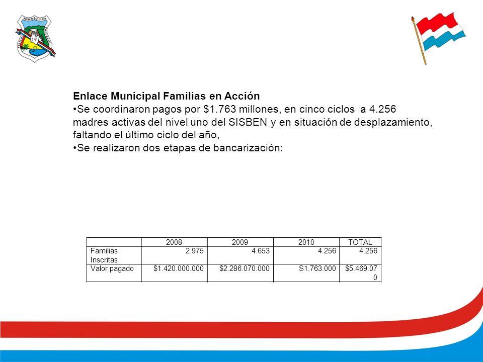 200820092010TOTAL Familias Inscritas 2.9754.6534.256 Valor pagado$1.420.000.000$2.286.070.000S1.763.000$5.469.07 0 Enlace Municipal Familias en Acción Se coordinaron pagos por $1.763 millones, en cinco ciclos a 4.256 madres activas del nivel uno del SISBEN y en situación de desplazamiento, faltando el último ciclo del año, Se realizaron dos etapas de bancarización:
