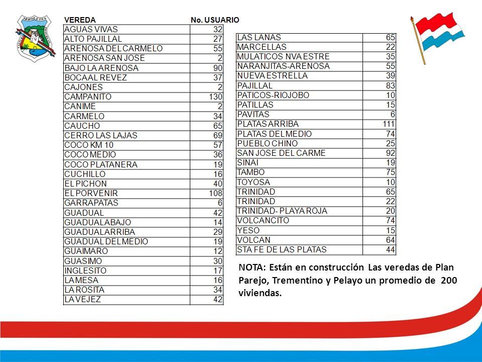 NOTA: Están en construcción Las veredas de Plan Parejo, Trementino y Pelayo un promedio de 200 viviendas.