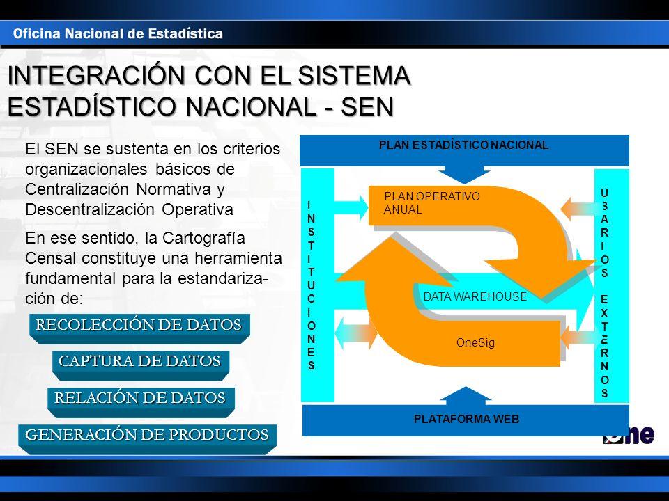 INTEGRACIÓN CON EL SISTEMA ESTADÍSTICO NACIONAL - SEN DATA WAREHOUSE USARIOSEXTERNOSUSARIOSEXTERNOS INSTITUCIONESINSTITUCIONES PLAN ESTADÍSTICO NACION
