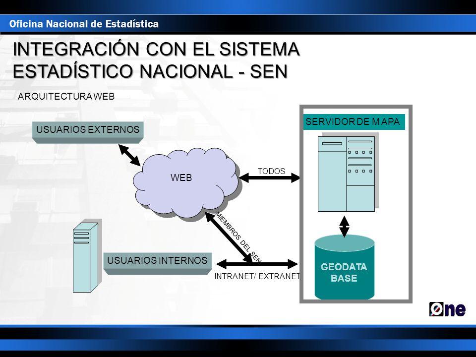 ARQUITECTURA WEB SERVIDOR DE M APA WEB GEODATA BASE USUARIOS EXTERNOS USUARIOS INTERNOS INTRANET/ EXTRANET MIEMBROS DEL SEN TODOS INTEGRACIÓN CON EL S