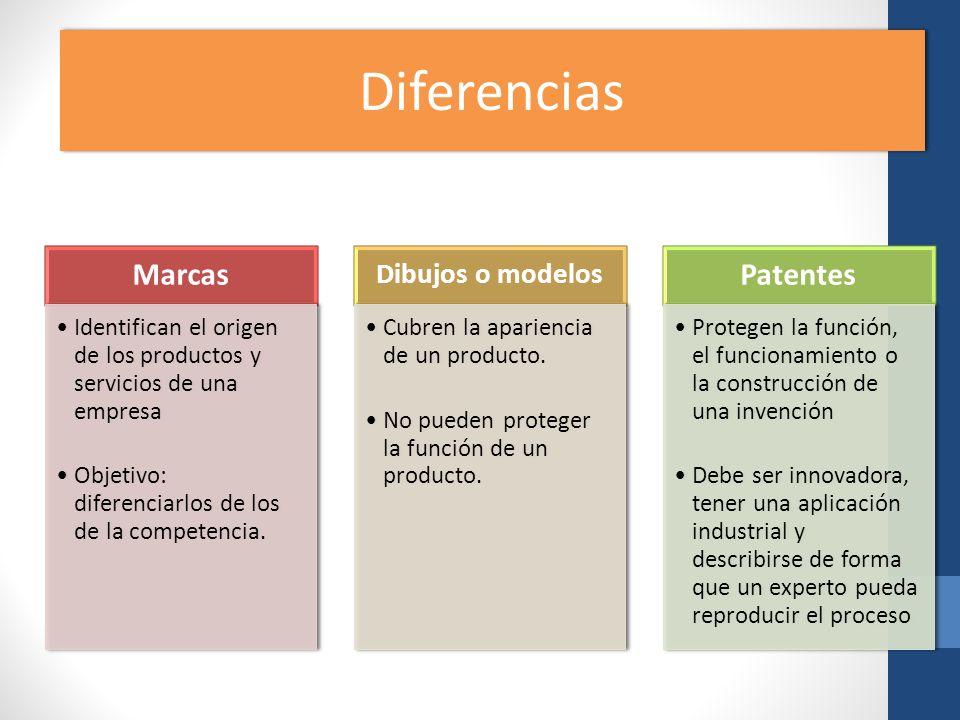 Diferencias Marcas Identifican el origen de los productos y servicios de una empresa Objetivo: diferenciarlos de los de la competencia. Dibujos o mode
