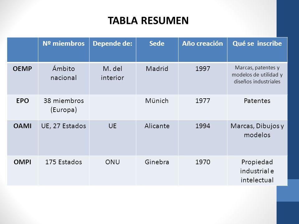 Nº miembrosDepende de:SedeAño creaciónQué se inscribe OEMPÁmbito nacional M. del interior Madrid1997 Marcas, patentes y modelos de utilidad y diseños