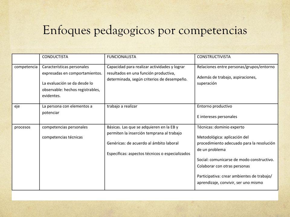 Enfoques pedagogicos por competencias