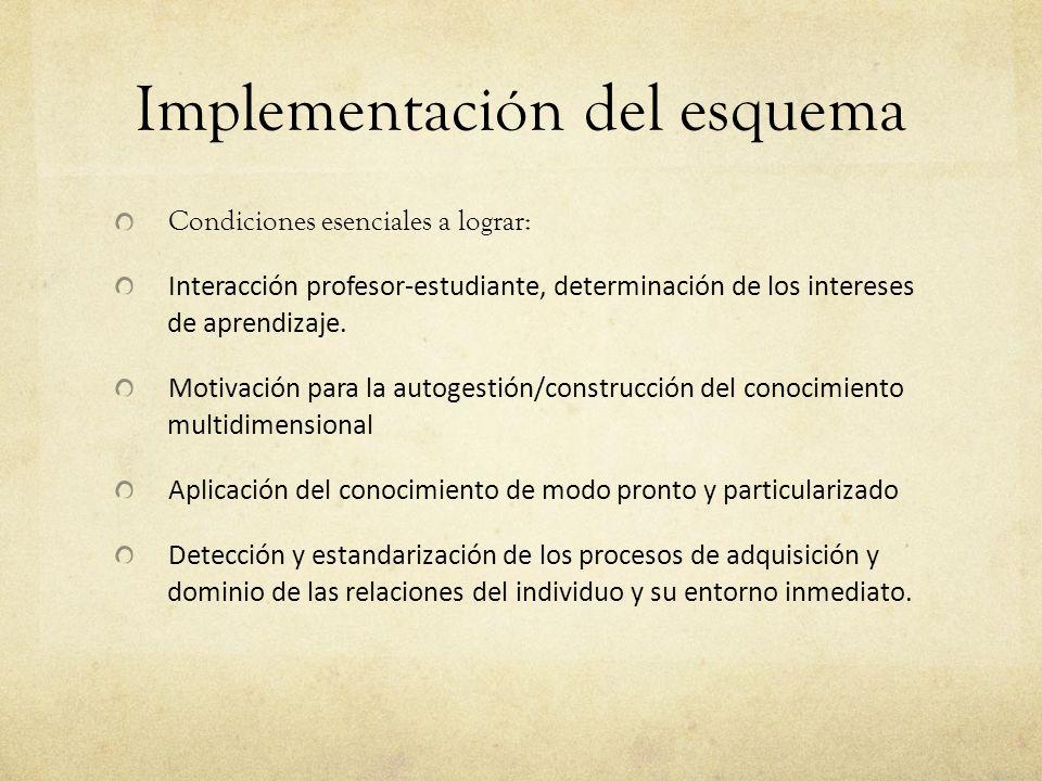 Implementación del esquema Condiciones esenciales a lograr: Interacción profesor-estudiante, determinación de los intereses de aprendizaje.