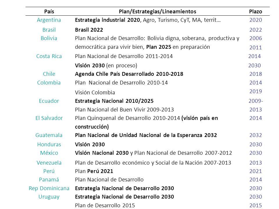 PaísPlan/Estrategias/LineamientosPlazo Argentina Brasil Estrategia industrial 2020, Agro, Turismo, CyT, MA, territ… Brasil 2022 2020 2022 Bolivia Plan