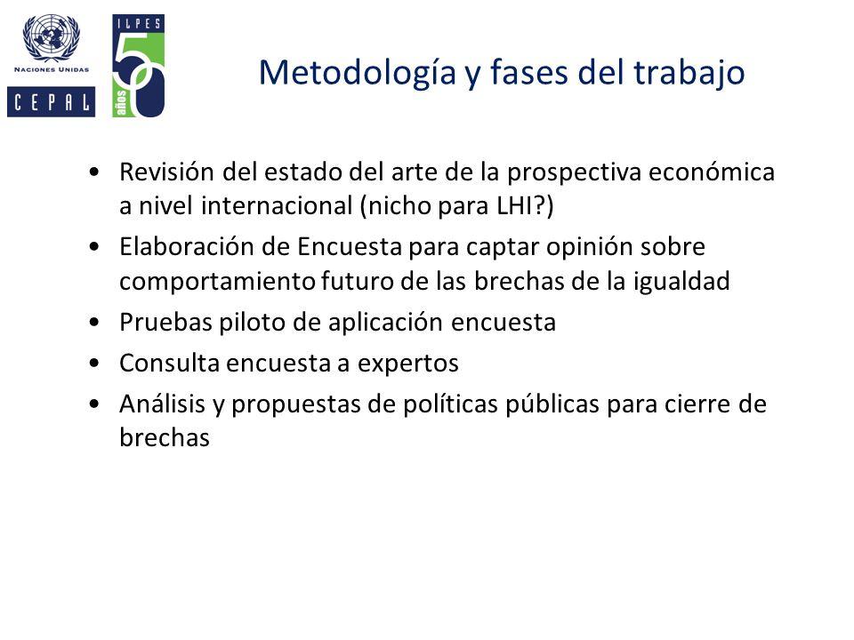 Metodología y fases del trabajo Revisión del estado del arte de la prospectiva económica a nivel internacional (nicho para LHI?) Elaboración de Encues