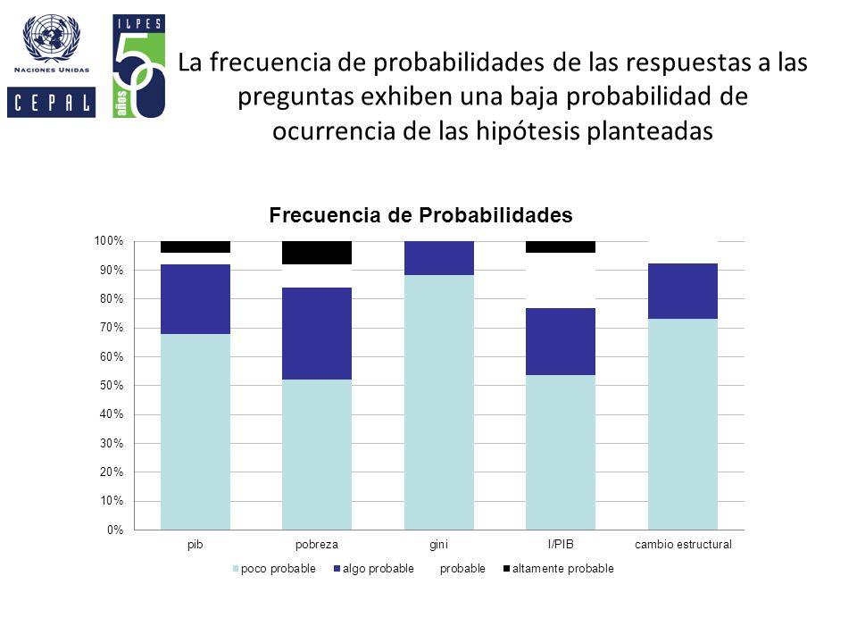 La frecuencia de probabilidades de las respuestas a las preguntas exhiben una baja probabilidad de ocurrencia de las hipótesis planteadas