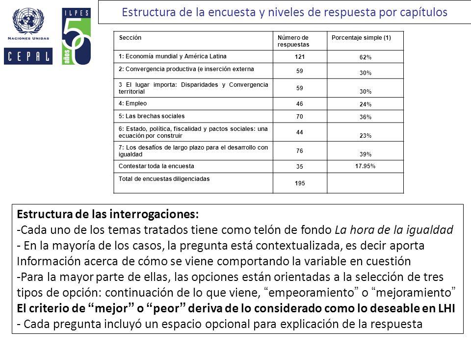 SecciónNúmero de respuestas Porcentaje simple (1) 1: Economía mundial y América Latina 121 62% 2: Convergencia productiva (e inserción externa 59 30%