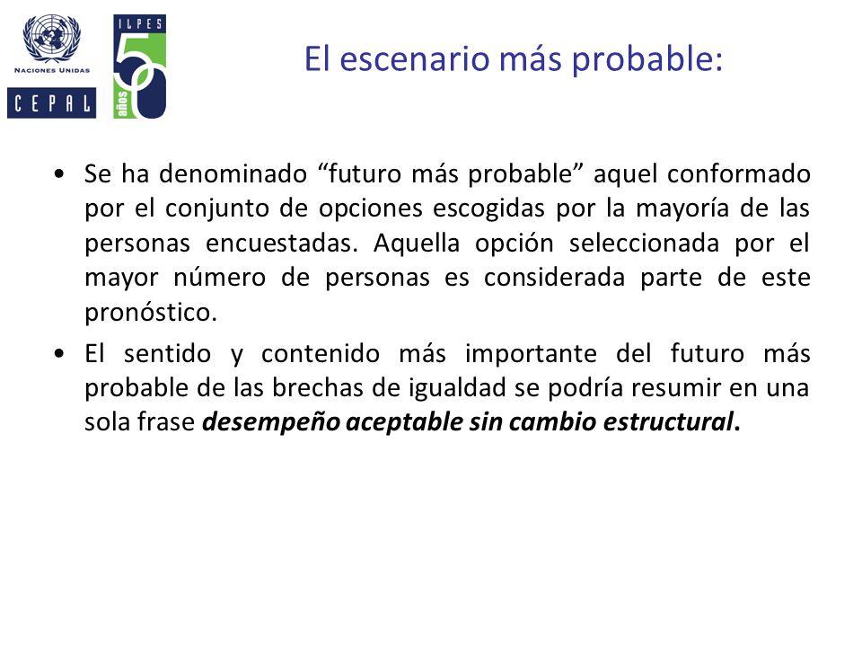 El escenario más probable: Se ha denominado futuro más probable aquel conformado por el conjunto de opciones escogidas por la mayoría de las personas