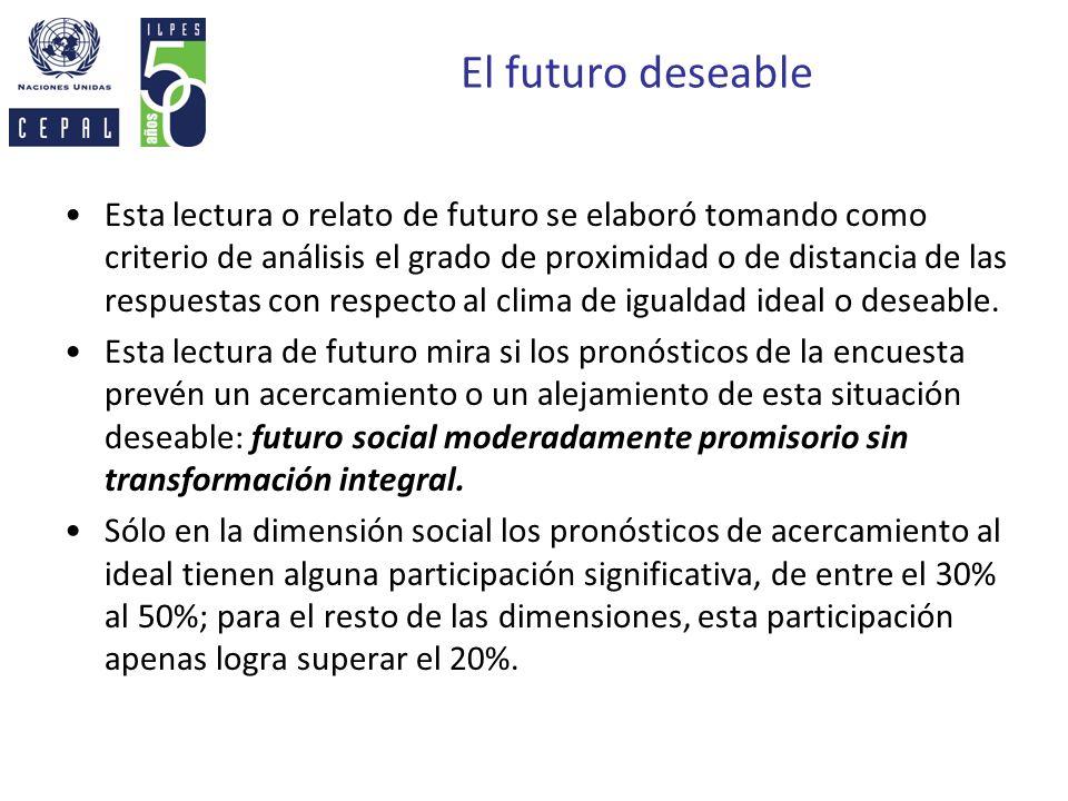 El futuro deseable Esta lectura o relato de futuro se elaboró tomando como criterio de análisis el grado de proximidad o de distancia de las respuesta
