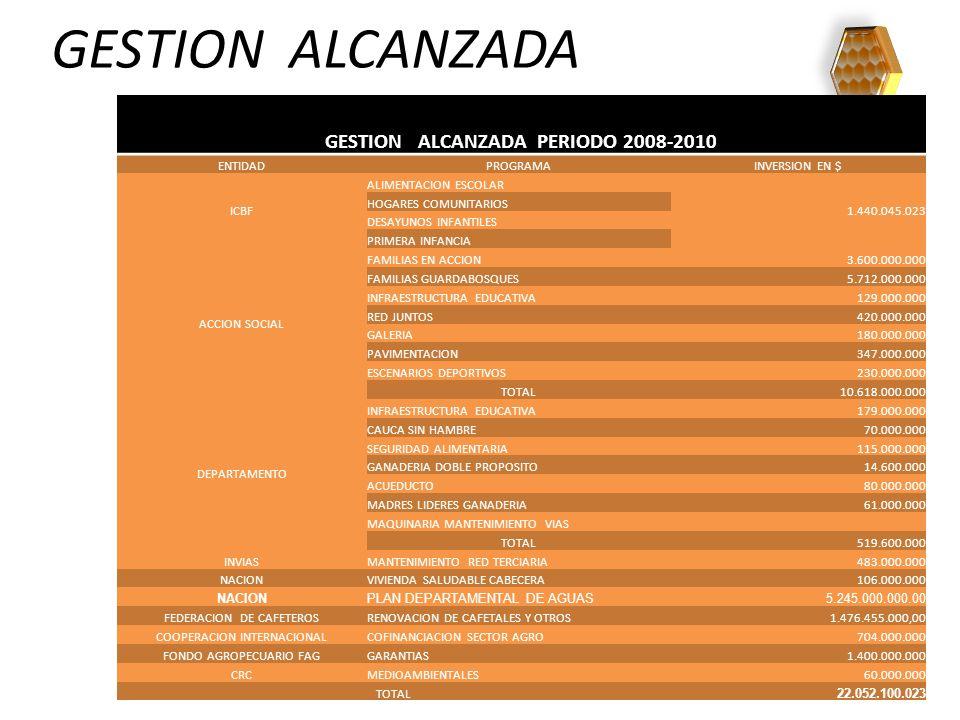 GESTION ALCANZADA GESTION ALCANZADA PERIODO 2008-2010 ENTIDADPROGRAMAINVERSION EN $ ICBF ALIMENTACION ESCOLAR 1.440.045.023 HOGARES COMUNITARIOS DESAYUNOS INFANTILES PRIMERA INFANCIA ACCION SOCIAL FAMILIAS EN ACCION3.600.000.000 FAMILIAS GUARDABOSQUES5.712.000.000 INFRAESTRUCTURA EDUCATIVA129.000.000 RED JUNTOS420.000.000 GALERIA180.000.000 PAVIMENTACION347.000.000 ESCENARIOS DEPORTIVOS230.000.000 TOTAL10.618.000.000 DEPARTAMENTO INFRAESTRUCTURA EDUCATIVA179.000.000 CAUCA SIN HAMBRE70.000.000 SEGURIDAD ALIMENTARIA115.000.000 GANADERIA DOBLE PROPOSITO14.600.000 ACUEDUCTO80.000.000 MADRES LIDERES GANADERIA61.000.000 MAQUINARIA MANTENIMIENTO VIAS TOTAL519.600.000 INVIASMANTENIMIENTO RED TERCIARIA483.000.000 NACIONVIVIENDA SALUDABLE CABECERA106.000.000 NACIONPLAN DEPARTAMENTAL DE AGUAS5.245.000.000.00 FEDERACION DE CAFETEROSRENOVACION DE CAFETALES Y OTROS 1.476.455.000,00 COOPERACION INTERNACIONALCOFINANCIACION SECTOR AGRO704.000.000 FONDO AGROPECUARIO FAGGARANTIAS1.400.000.000 CRCMEDIOAMBIENTALES60.000.000 TOTAL 22.052.100.023