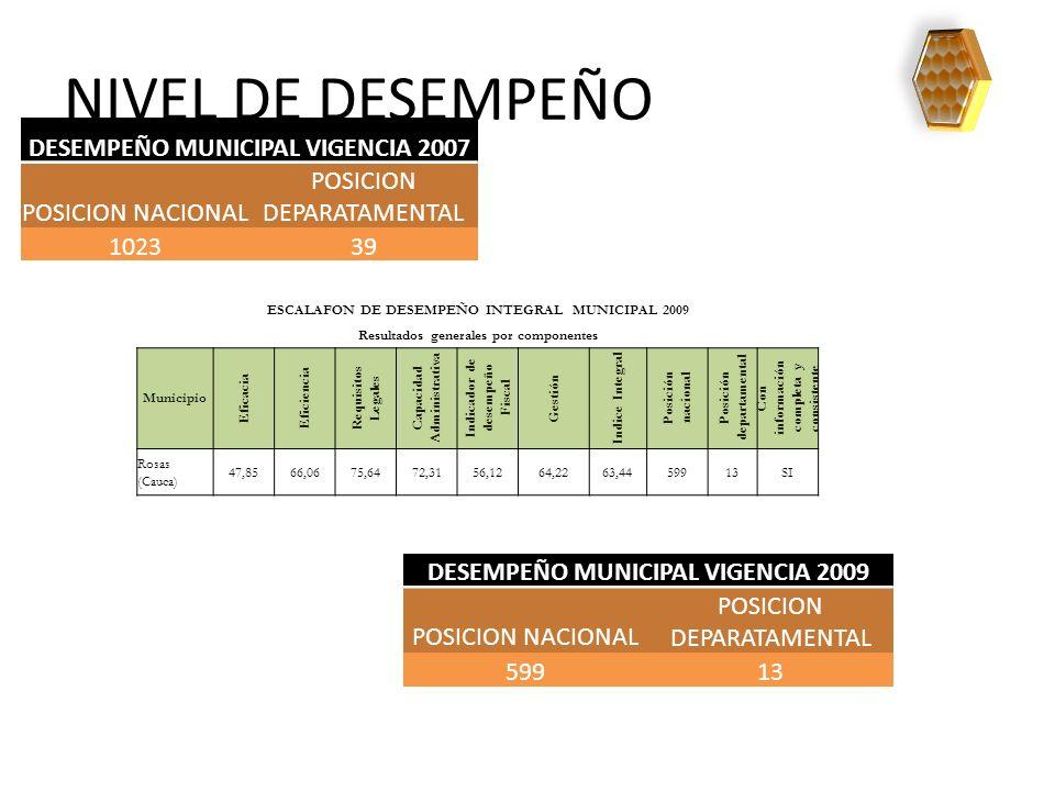 NIVEL DE DESEMPEÑO ESCALAFON DE DESEMPEÑO INTEGRAL MUNICIPAL 2009 Resultados generales por componentes Municipio Eficacia Eficiencia Requisitos Legale