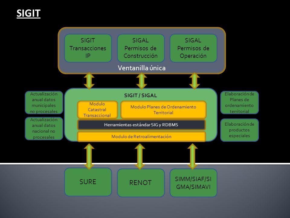 Ventanilla única SIGIT / SIGAL SIGIT Transacciones IP SIGAL Permisos de Construcción SIGAL Permisos de Operación SURE RENOT SIMM/SIAF/SI GMA/SIMAVI Mo