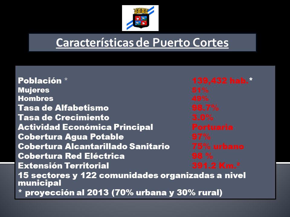 Características de Puerto Cortes Población * 139,432 hab.* Mujeres 51% Hombres 49% Tasa de Alfabetismo 98.7% Tasa de Crecimiento 3.0% Actividad Económ