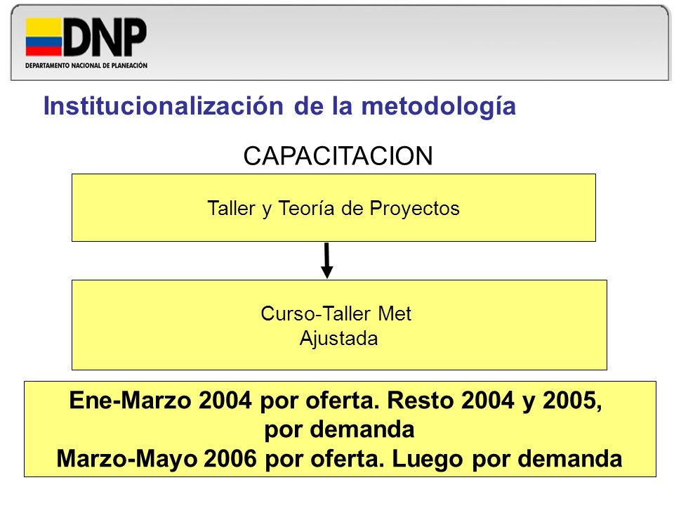 Taller y Teoría de Proyectos Curso-Taller Met Ajustada Ene-Marzo 2004 por oferta. Resto 2004 y 2005, por demanda Marzo-Mayo 2006 por oferta. Luego por