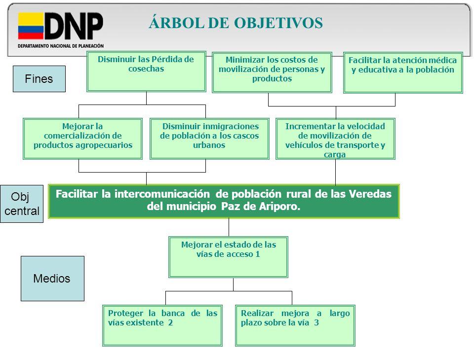 ÁRBOL DE OBJETIVOS Mejorar la comercialización de productos agropecuarios Disminuir inmigraciones de población a los cascos urbanos Disminuir las Pérd
