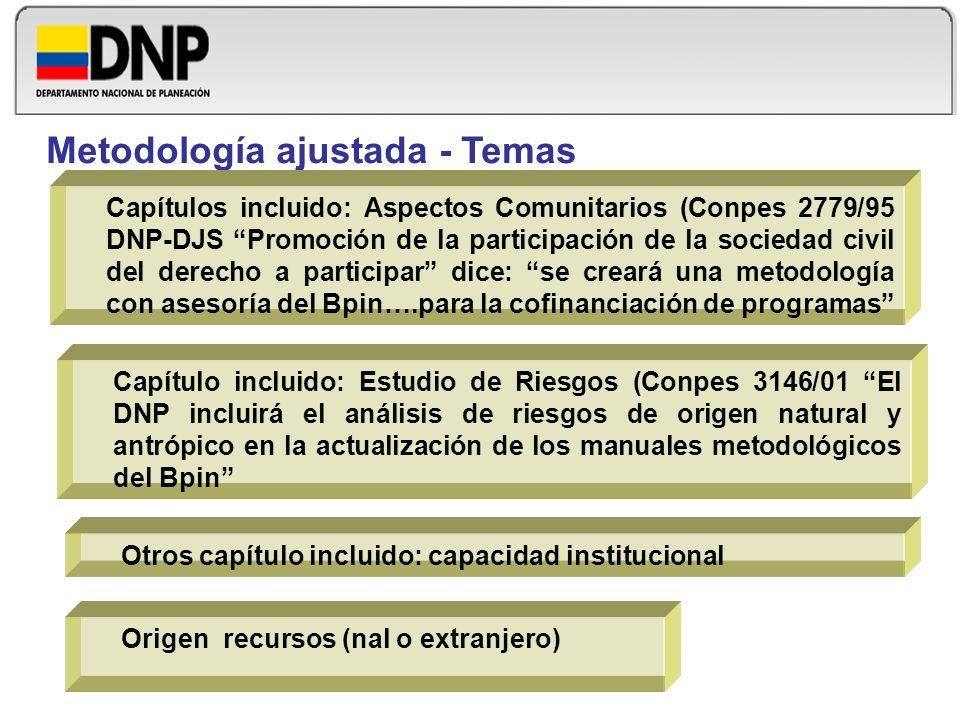 Origen recursos (nal o extranjero) Metodología ajustada - Temas Capítulos incluido: Aspectos Comunitarios (Conpes 2779/95 DNP-DJS Promoción de la part