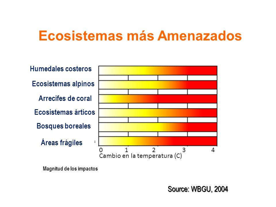 Humedales costeros Ecosistemas alpinos Arrecifes de coral Ecosistemas árticos Bosques boreales Áreas frágiles 0 1 2 3 4 Cambio en la temperatura (C) Magnitud de los impactos Source: WBGU, 2004 Ecosistemas más Amenazados