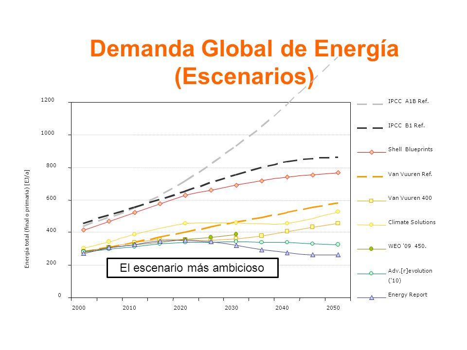 Demanda Global de Energía (Escenarios) 0 200 400 600 800 1000 1200 200020102020203020402050 Energía total (final o primaria) [EJ/a] IPCC A1B Ref.