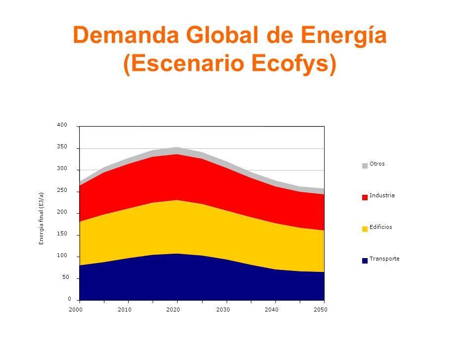 Demanda Global de Energía (Escenario Ecofys) 0 50 100 150 200 250 300 350 400 200020102020203020402050 Energía final (EJ/a) Otros Industria Edificios Transporte