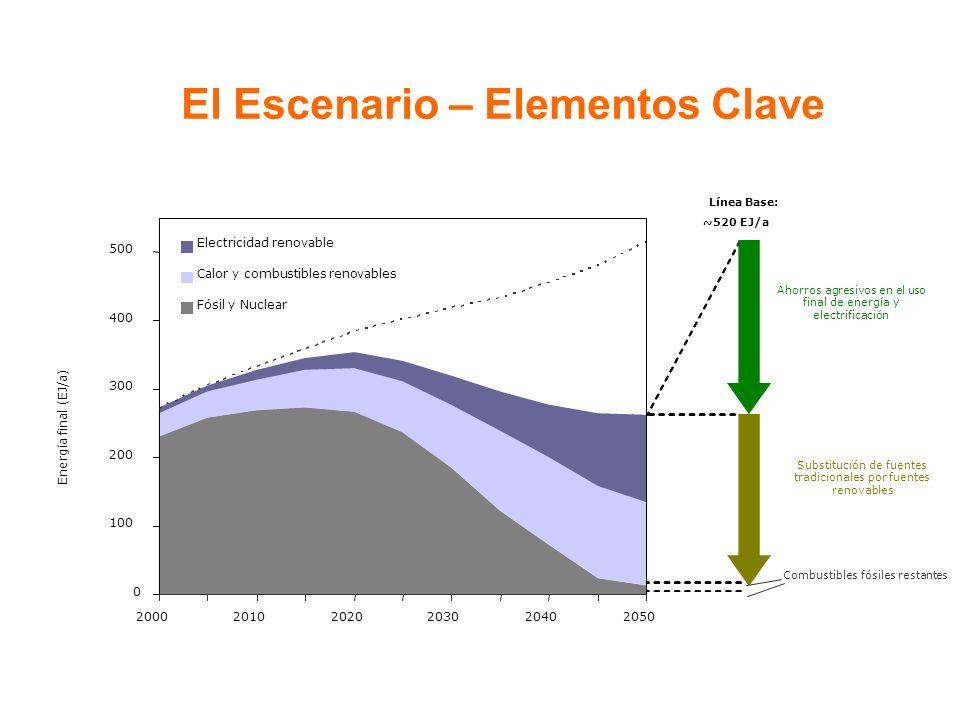El Escenario – Elementos Clave