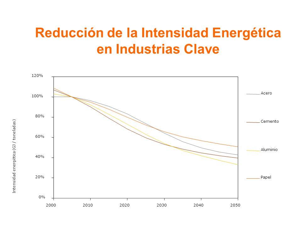Reducción de la Intensidad Energética en Industrias Clave 0% 20% 40% 60% 80% 100% 120% 200020102020203020402050 Intensidad energética (GJ / toneladas) Acero Cemento Aluminio Papel