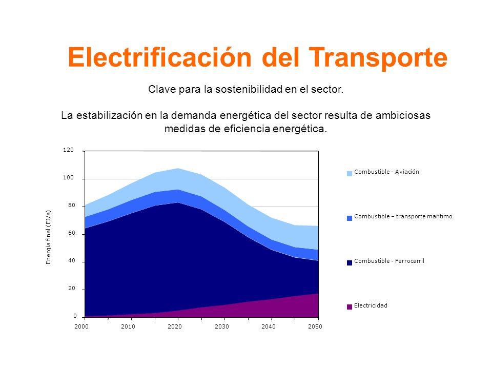 Electrificación del Transporte Clave para la sostenibilidad en el sector.