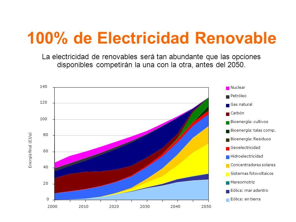 100% de Electricidad Renovable La electricidad de renovables será tan abundante que las opciones disponibles competirán la una con la otra, antes del 2050.
