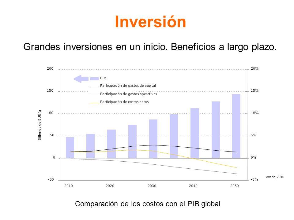 Inversión Grandes inversiones en un inicio. Beneficios a largo plazo.