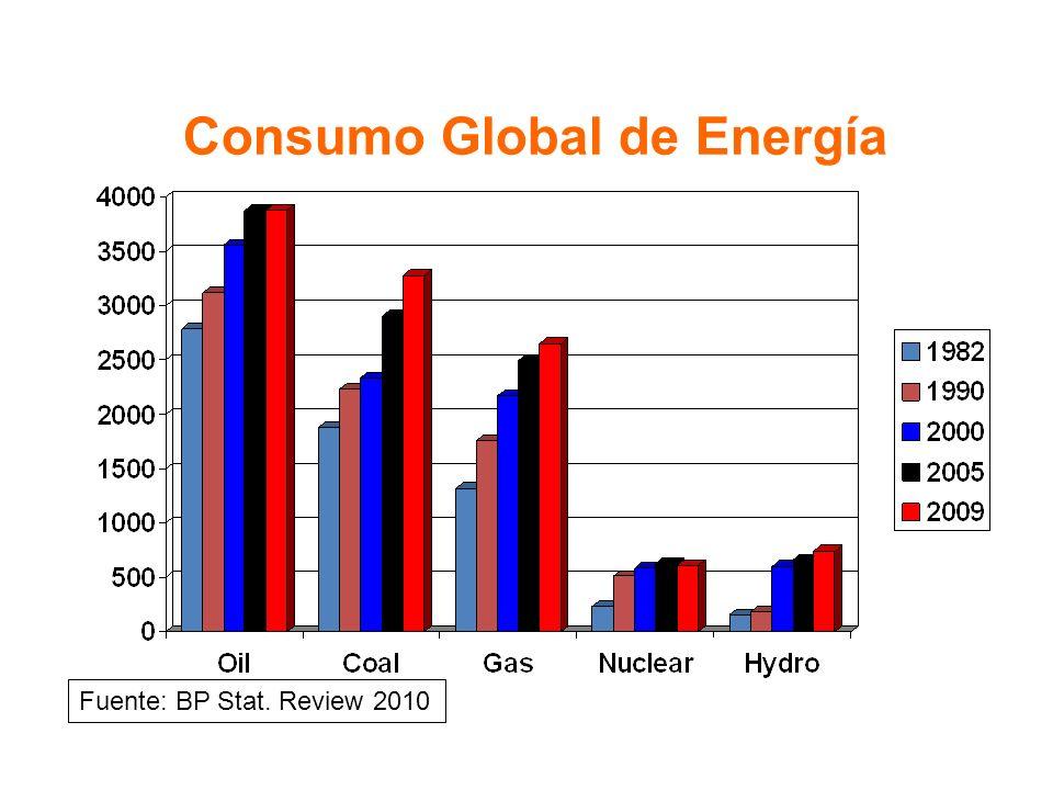 Reservas Globales de Energía Fósil* Fuente: BP Stat.