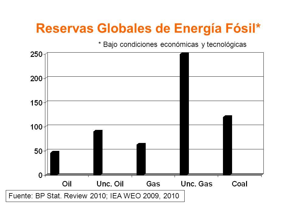 Reservas Globales de Energía Fósil* Fuente: BP Stat. Review 2010; IEA WEO 2009, 2010 * Bajo condiciones económicas y tecnológicas