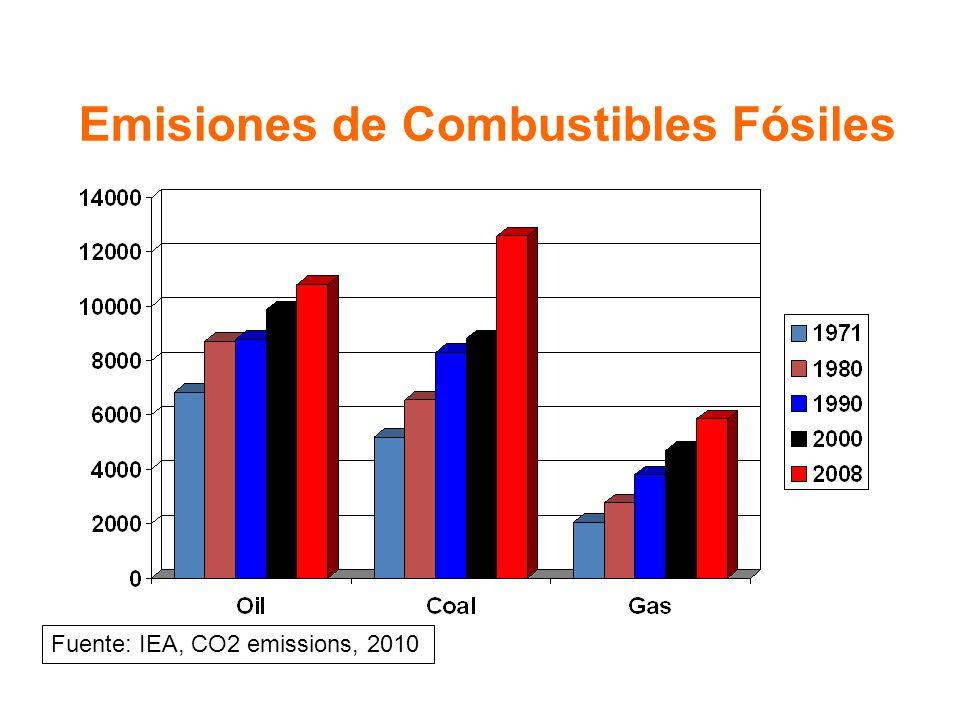 Emisiones de Combustibles Fósiles Fuente: IEA, CO2 emissions, 2010