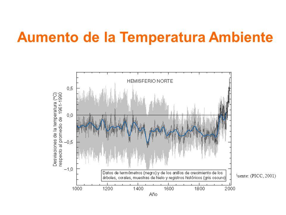 Fuente: (PICC, 2001) Aumento de la Temperatura Ambiente