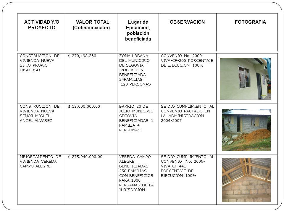 ACTIVIDAD Y/O PROYECTO VALOR TOTAL (Cofinanciación) Lugar de Ejecución, población beneficiada OBSERVACIONFOTOGRAFIA CONSTRUCCION DE VIVIENDA NUEVA SIT