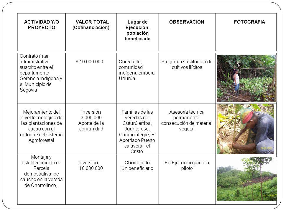 ACTIVIDAD Y/O PROYECTO VALOR TOTAL (Cofinanciación) Lugar de Ejecución, población beneficiada OBSERVACIONFOTOGRAFIA Contrato ínter administrativo susc